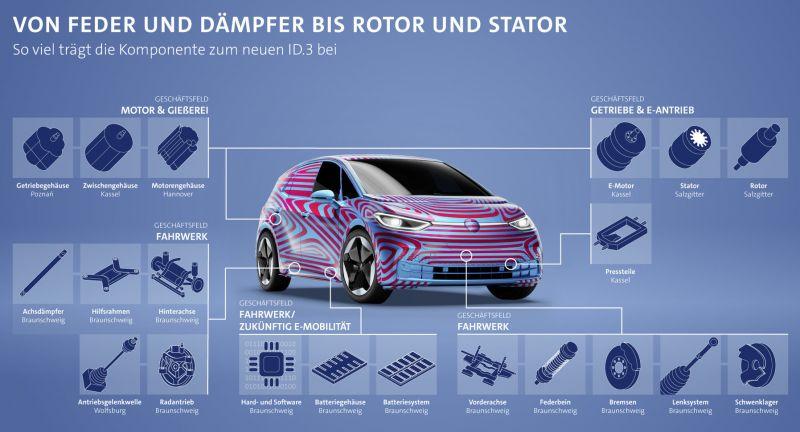 Auto, Zulieferindustrie, Unternehmen, ID.3, Elektromobilität, Batterie