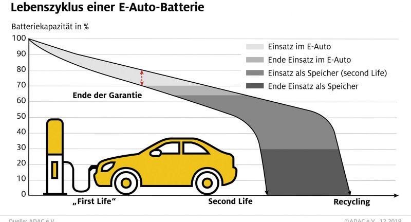Elektromobilität, Technologie, Energie, Auto, Recycling, Second Life, E-Auto-Akku
