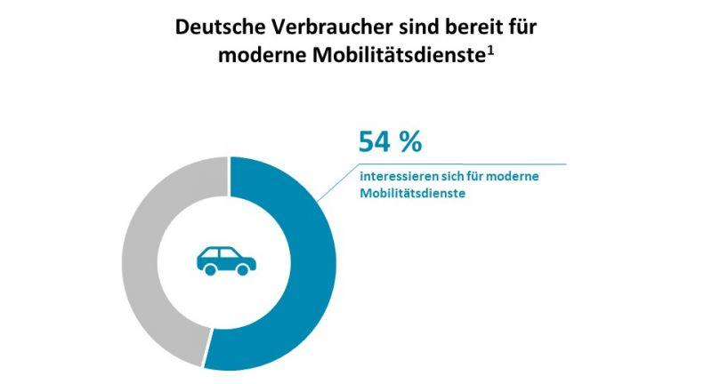 Auto, Wirtschaft und Finanzen, Technologie
